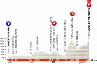 Giro del Delfinato 2018, la presentazione della quarta tappa