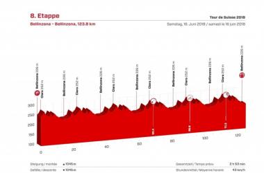 Giro di Svizzera, la presentazione dell'ottava tappa