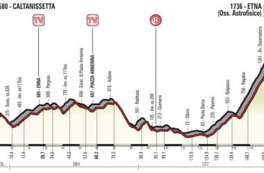 Giro d'Italia 2018, la presentazione della sesta tappa