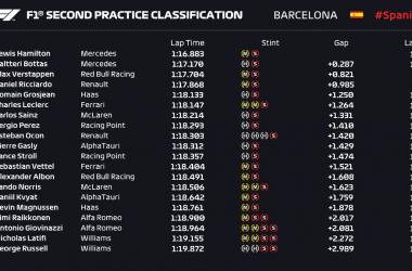 Gp Barcellona: Seconda sessione ancora Mercedes