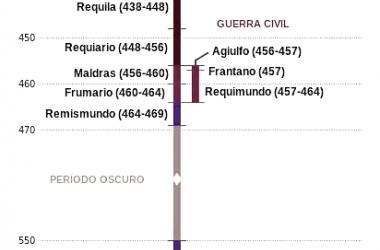 Línea real suevaFuente: Wikicomons