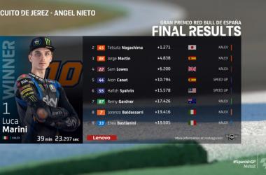 Moto 2, Gp Jerez: Luca Marini trionfa in una gara perfetta