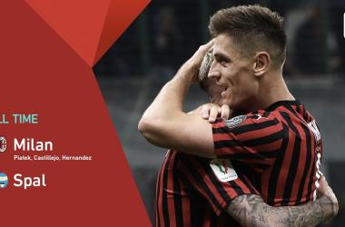 Coppa Italia - Il Milan va ai quarti con un tris: Piatek-Castillejo-Theo stendono la Spal