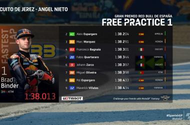 Gp Spagna: Binder il più veloce nella prima sessione