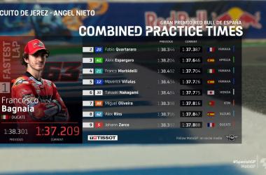 Gp Spagna: Bagnaia domina a Jerez la seconda sessione