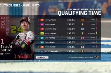 Gp Spagna: Pole di Suzuki in Moto3