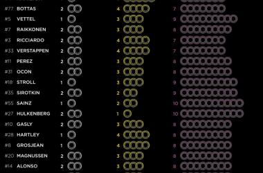Selección de neumáticos para el Gran Premio de Hungría | Fuente: Pirelli