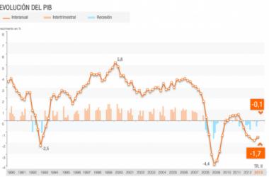 Termina la recesión en España