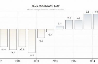 Quinta subida consecutiva trimestral del PIB