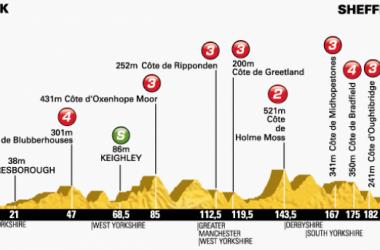 Tour de France 2014 : Le profil de la 2ème étape
