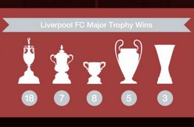 Liverpool Football Club: el equipo inglés más laureado