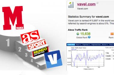 VAVEL alcanza un momento histórico siendo el quinto periódico deportivo más leído de España tras los cuatro grandes