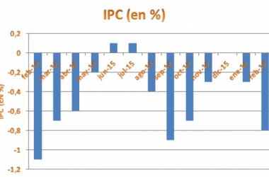 El IPC continúa bajando en febrero