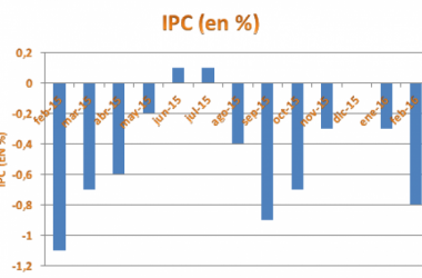 El IPC baja un 0.8% en el mes de febrero. Foto: Adrián Seijas - VAVEL