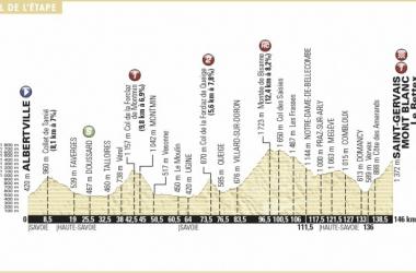 Tour de France 2016 Preview, Albertville to Saint-Gervais Mont Blanc – 146km
