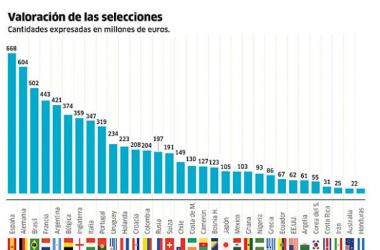 España, la selección más valiosa en Brasil 2014. | Foto: Time.