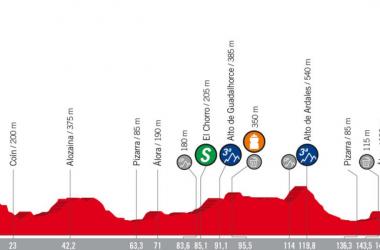 Vuelta 2018 - Dennis si impone a cronometro, oggi la seconda uscita
