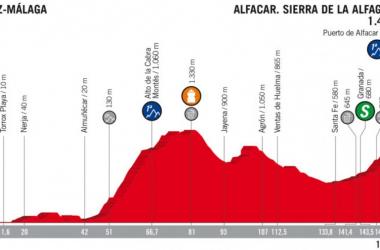 Vuelta 2018, la presentazione della quarta tappa