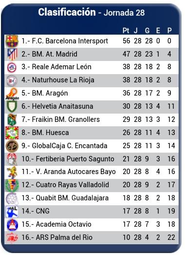 Calculadora del descenso en la Liga ASOBAL