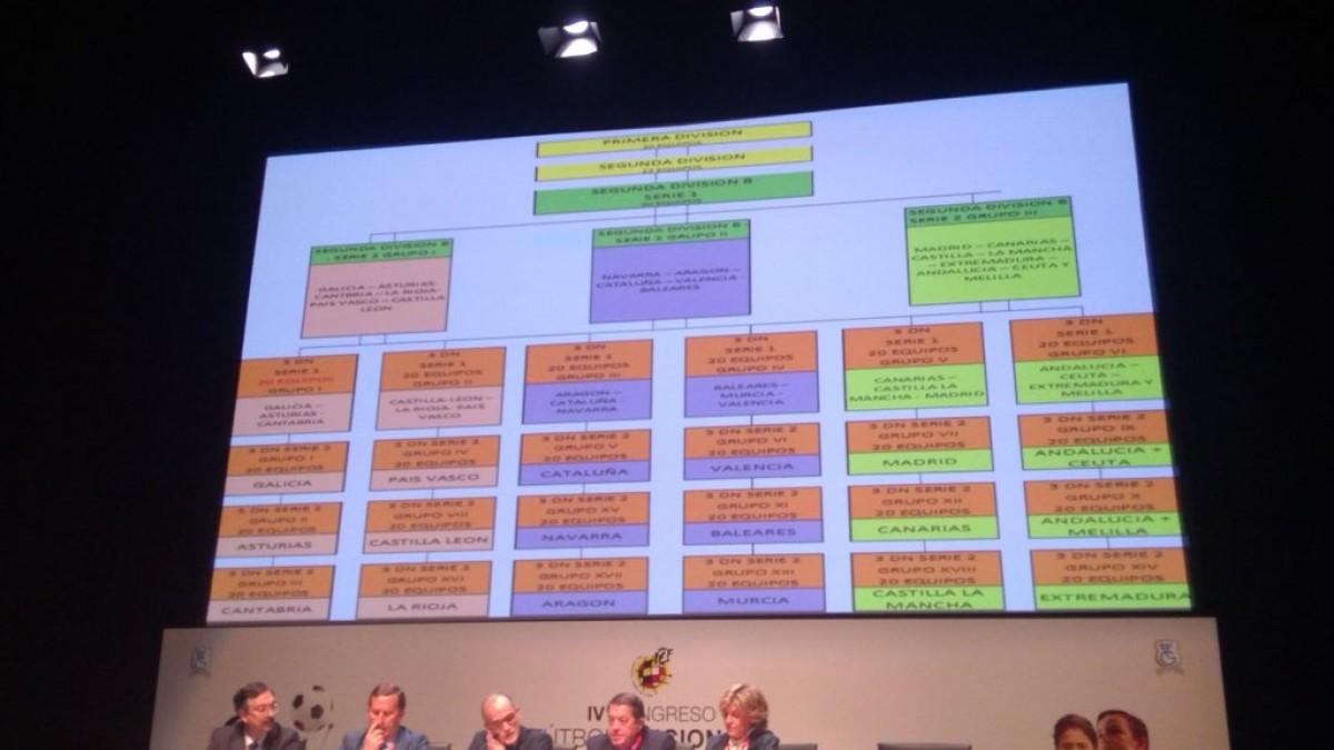 La Comisión de Segunda B aprueba la remodelación de la competición