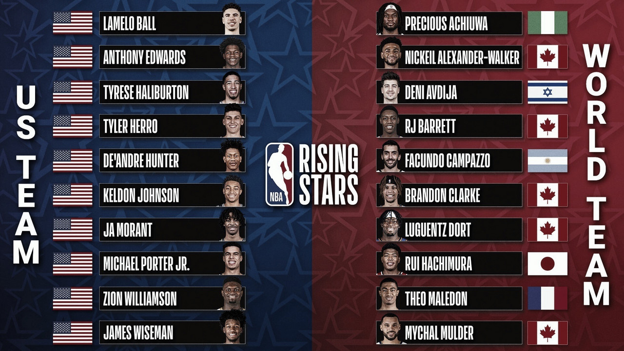 NBA Confirms Rising Stars Game Rosters