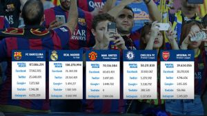 El FC Barcelona, club con más seguidores en las redes sociales