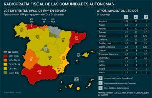 Cinco comunidades autónomas deciden rebajar los impuestos