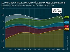 107.570 parados menos en diciembre