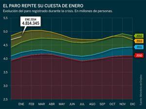 113.097 parados más en este mes de enero