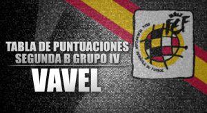 Tabla de puntuaciones de la 1º jornada en Segunda División B Grupo 4