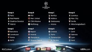 2015-16 UEFA Champions League Group Stage Predictions