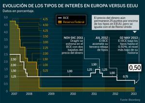 El BCE baja los tipos de interés