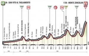 Giro d'Italia 2018, la presentazione della 14esima tappa: tocca allo Zoncolan