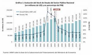 Los mecanismos de financiación de un Estado y el caso argentino