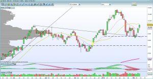 El Ibex 35 sube un 1,53% esta semana