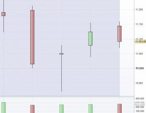 El Íbex frena su ascenso, el euro más débil que nunca