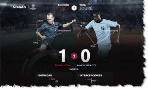 Nissan te ofrece las estadísticas de Iniesta y Touré en el Barcelona vs Manchester City