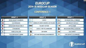 Grupo muy complicado para el CAI Zaragoza en Eurocup