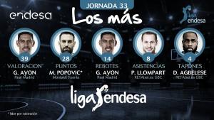 Pedro Llompart y Danny Agbelese, entre los más de la jornada 33