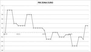 La Zona Euro sale de la recesión