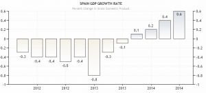 La economía española creció un 0,6 % durante el segundo trimestre de 2014