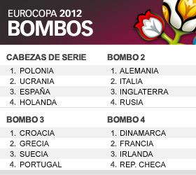 Configurados los bombos para la Eurocopa