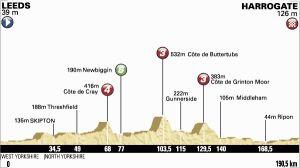 Tour de France 2014 : le profil de la 1ère étape