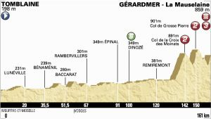 Tour de France 2014 : le profil de la 8ème étape