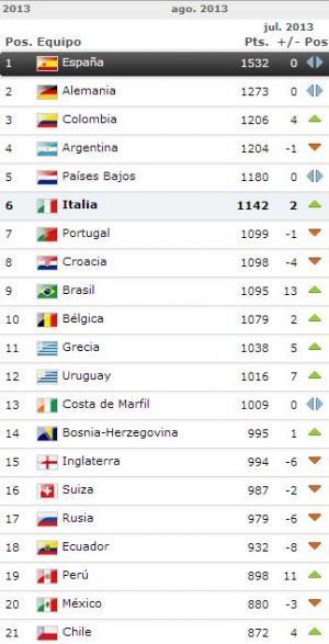 Ecuador desciende al puesto #18 del Ranking FIFA