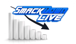 What is not clicking on SmackDown Live?