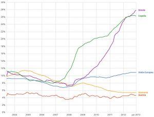 Europa mejora en los datos de paro con respecto a julio