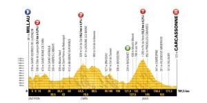 Tour de France 2018, la presentazione della quindicesima tappa