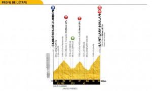 Tour de France 2018, la presentazione della diciassettesima tappa