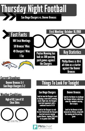 Broncos vs. Chargers: An Infographic